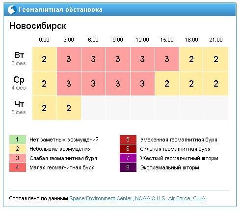 ежедневные обновления гисметео геомагнитная обстановка москва бесплатно Оформление продавца