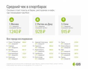 Чек в новосибирских спортбарах вошел в ТОП-5 по дешевизне