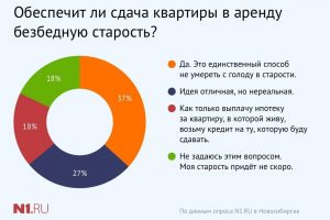 Новосибирские пенсионеры сдают квартиры, чтобы не умереть с голоду на пенсии
