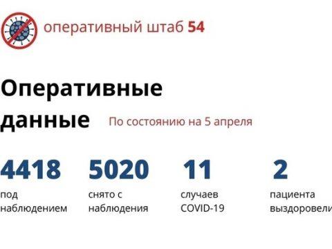 Более 5000 человек в Новосибирске сняли с домашнего карантина