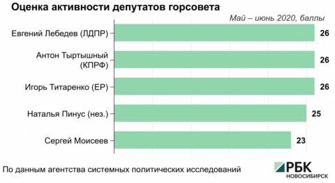 Аналитики оценили активность депутатов Новосибирска в социальных сетях