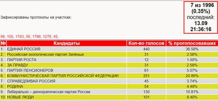 В Новосибирской области стали известны первые итоги выборов