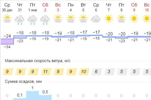 В новогоднюю ночь в Новосибирске будет до -24 градусов