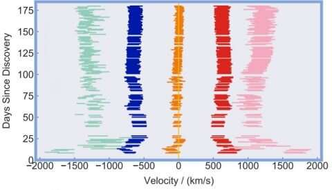 Классические взрывы новых звезд представляют собой струи противоположно направленного горячего газа