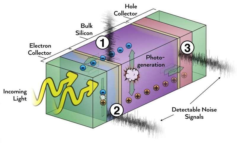 Сокращение шума для улучшения солнечных элементов